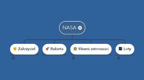 Mind Map: NASA