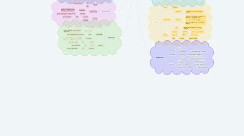 Mind Map: Nomenclaturas