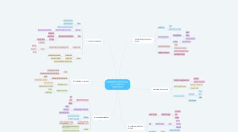 Mind Map: CONSUMO CONSPICUO VS. CONSUMO HEDÓNICO