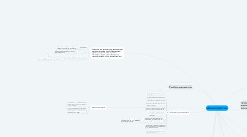 Mind Map: Дисидентський рух