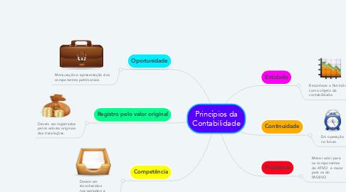Mind Map: Princípios da Contabilidade