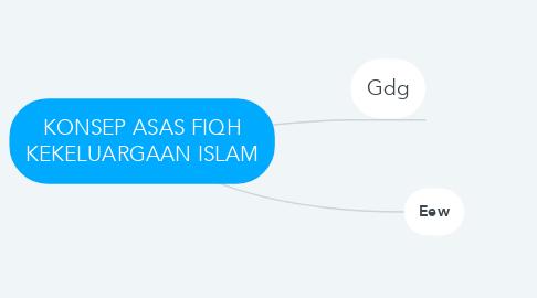 Mind Map: KONSEP ASAS FIQH KEKELUARGAAN ISLAM
