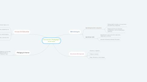 Mind Map: Innovación Pedagógica en el aula.