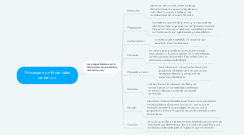 Mind Map: Procesado de Materiales cerámicos