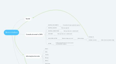 Mind Map: Banco chatbot