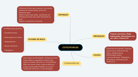 Mind Map: OSTEOPOROSE