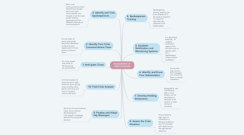 Mind Map: MANAGEMENT OF CRISIS SITUATION
