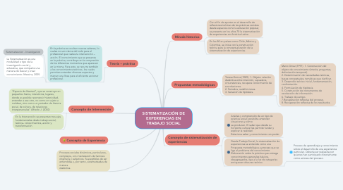 Mind Map: SISTEMATIZACIÓN DE EXPERIENCIAS EN TRABAJO SOCIAL