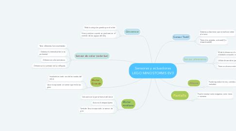 Mind Map: Sensores y actuadores LEGO MINDSTORMS EV3