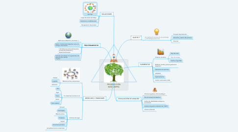 Mind Map: PRODUCCIÓN MÁS LIMPIA