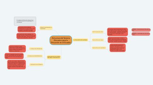 Mind Map: Estructura del Sistema Educativo para la Educación en el Ecuador