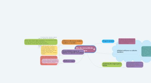 Mind Map: Dia da consciência negra
