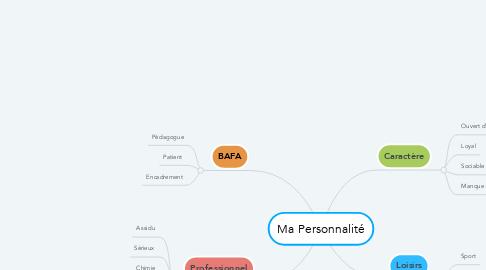 Mind Map: Ma Personnalité