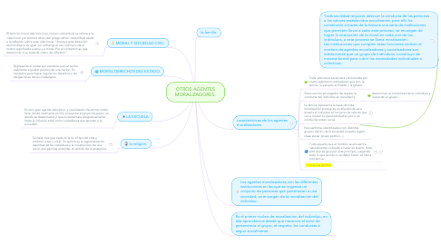 Mind Map: OTROS AGENTES MORALIZADORES.