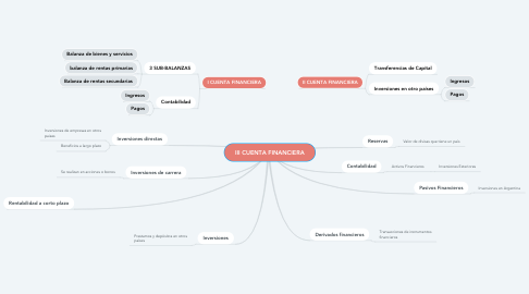 Mind Map: III CUENTA FINANCIERA