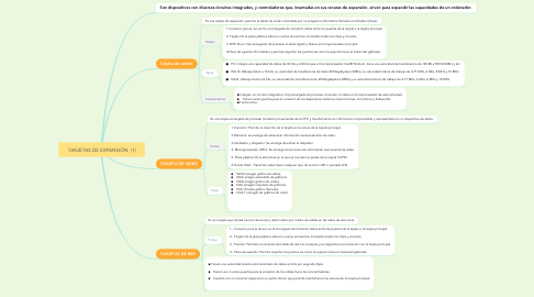 Mind Map: TARJETAS DE EXPANSIÓN  (1)