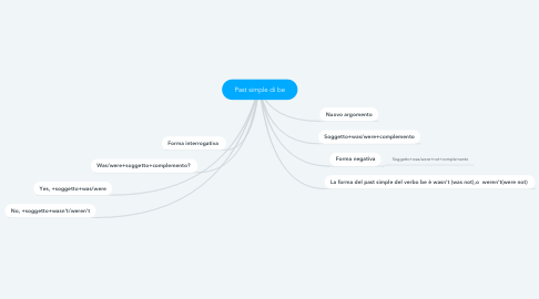 Mind Map: Past simple di be