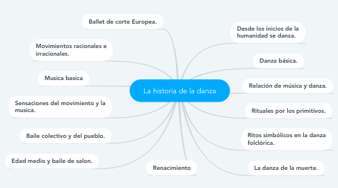 Mind Map: La historia de la danza