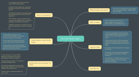Mind Map: The Indo Pacific region