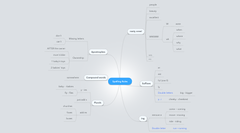 Mind Map: Spelling Rules