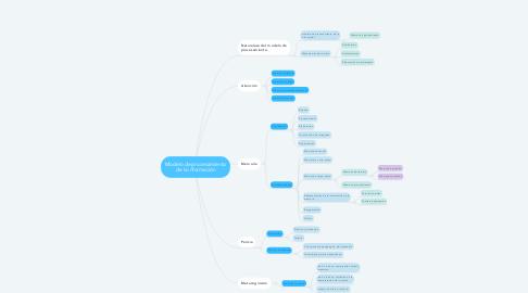 Mind Map: Modelo de procesamiento de la información