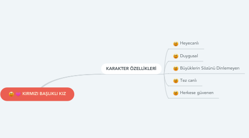 Mind Map: KIRMIZI BAŞLIKLI KIZ
