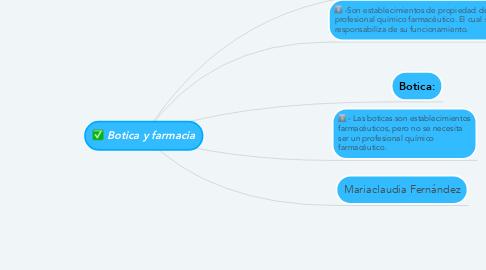 Mind Map: Botica y farmacia
