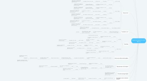 Mind Map: Воронка курса Личный Бренд
