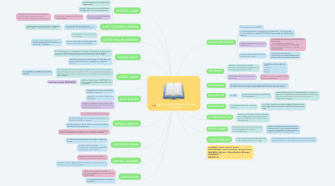 Mind Map: IDEAS EVOLUTIVAS ANTES DE DARWIN