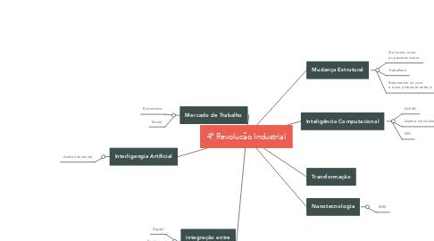 Mind Map: 4° Revolucão Industrial