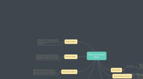 Mind Map: Ética en el mundo clásico