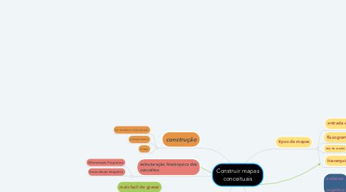 Mind Map: Construir mapas conceituais