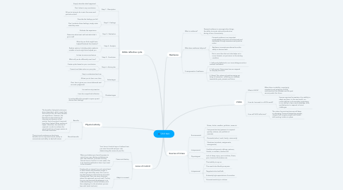 Mind Map: Unit two