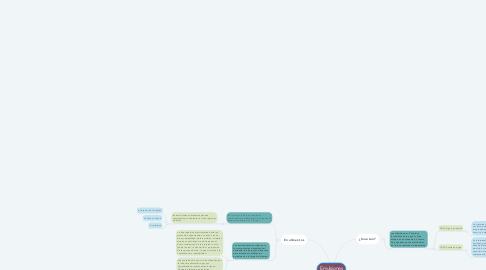 Mind Map: Emulsiones