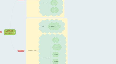 Mind Map: ENFOQUE NEOCLASICO DE LA ADMINISTRACIÓN (1)