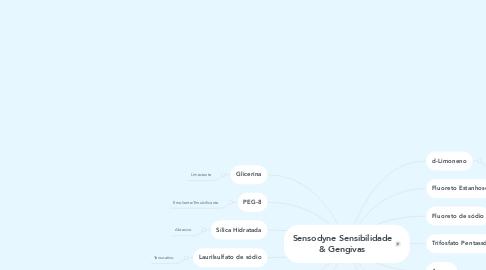 Mind Map: Sensodyne Sensibilidade & Gengivas