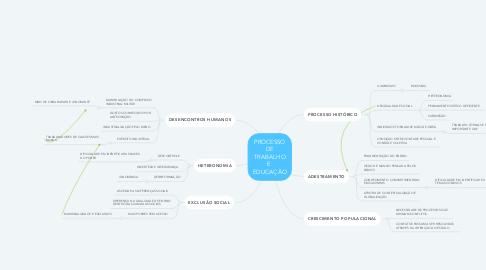 Mind Map: PROCESSO DE TRABALHO E  EDUCAÇÃO