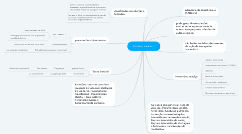 Mind Map: trauma torácico