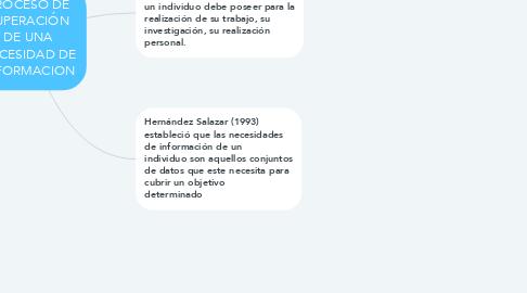 Mind Map: PROCESO DE SUPERACIÓN DE UNA NECESIDAD DE INFORMACION