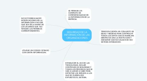 Mind Map: SEGURIDAD DE LA INFORMACIÓN DE LAS ORGANIZACIONES