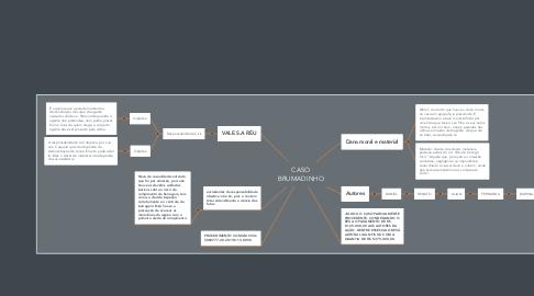 Mind Map: CASO BRUMADINHO