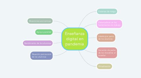 Mind Map: Enseñanza digital en pandemia