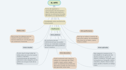 Mind Map: EL ARTE