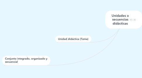 Mind Map: Unidades o secuencias didácticas
