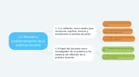 Mind Map: U1 Revisión y problematización de la práctica docente