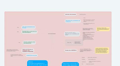 Mind Map: JUICIO ORAL MERCANTIL