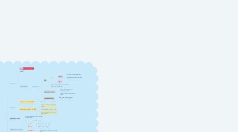 Mind Map: Anatomía del Aparato Reproductor Femenino