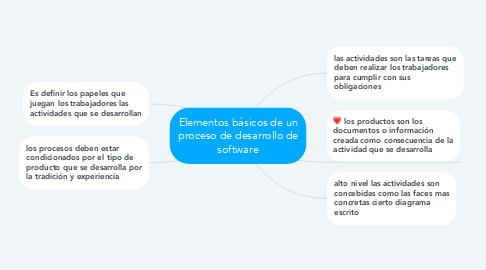 Mind Map: Elementos básicos de un proceso de desarrollo de software