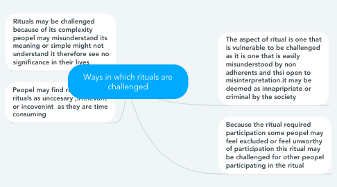 Mind Map: Ways in which rituals are challenged