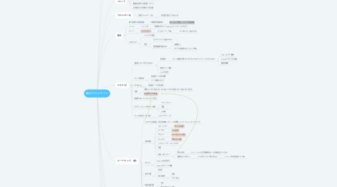 Mind Map: 越谷グルメサイト
